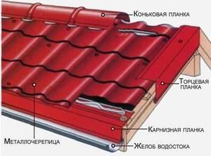 Доборные элементы для кровли из профнастила: установка снегозадержателей, узлов кровли, устройство капельника и карниза