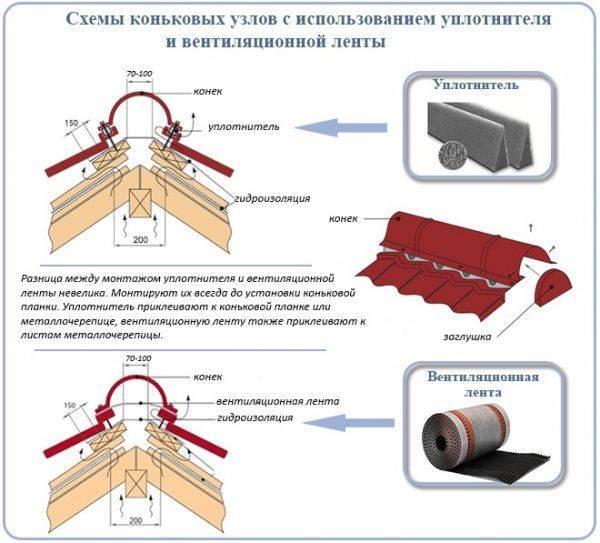 Кровля из профнастила: технология, способ крепления, порядок монтажа, узлы