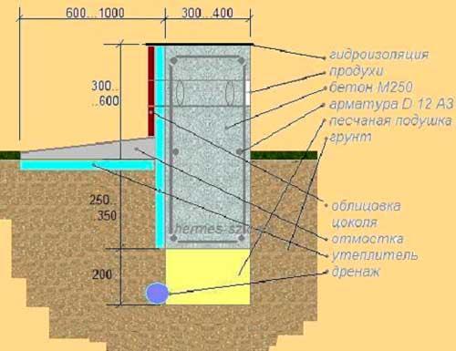 Достоинства и недостатки заглубленного ленточного фундамента + пошаговая инструкция по монтажу