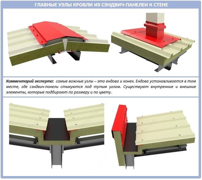 Стеновые сэндвич-панели с пенополиизоциануратным утеплителем: характеристики пир, строительство домов из pir, цены