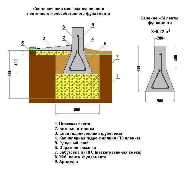 Фундамент на пучинистых и глинистых грунтах с высоким уровнем грунтовых вод