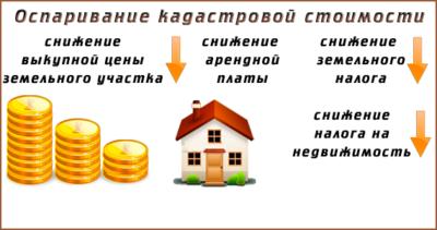 Кадастровая стоимость - как оспорить - юридическое бюро кирсанова