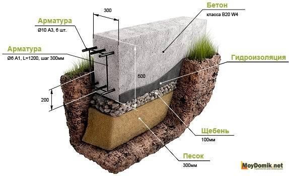 Какой фундамент выбрать для дома из бруса - обзор возможных вариантов