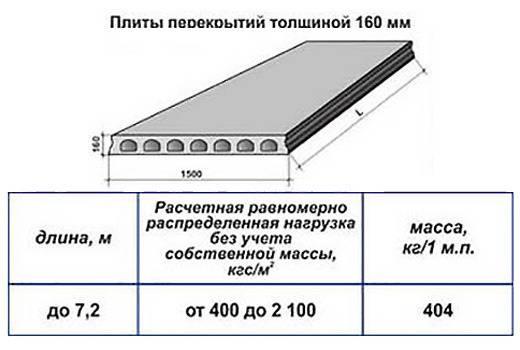 Опирание плит перекрытия: особенности, допустимые пределы, инструкция по укладке