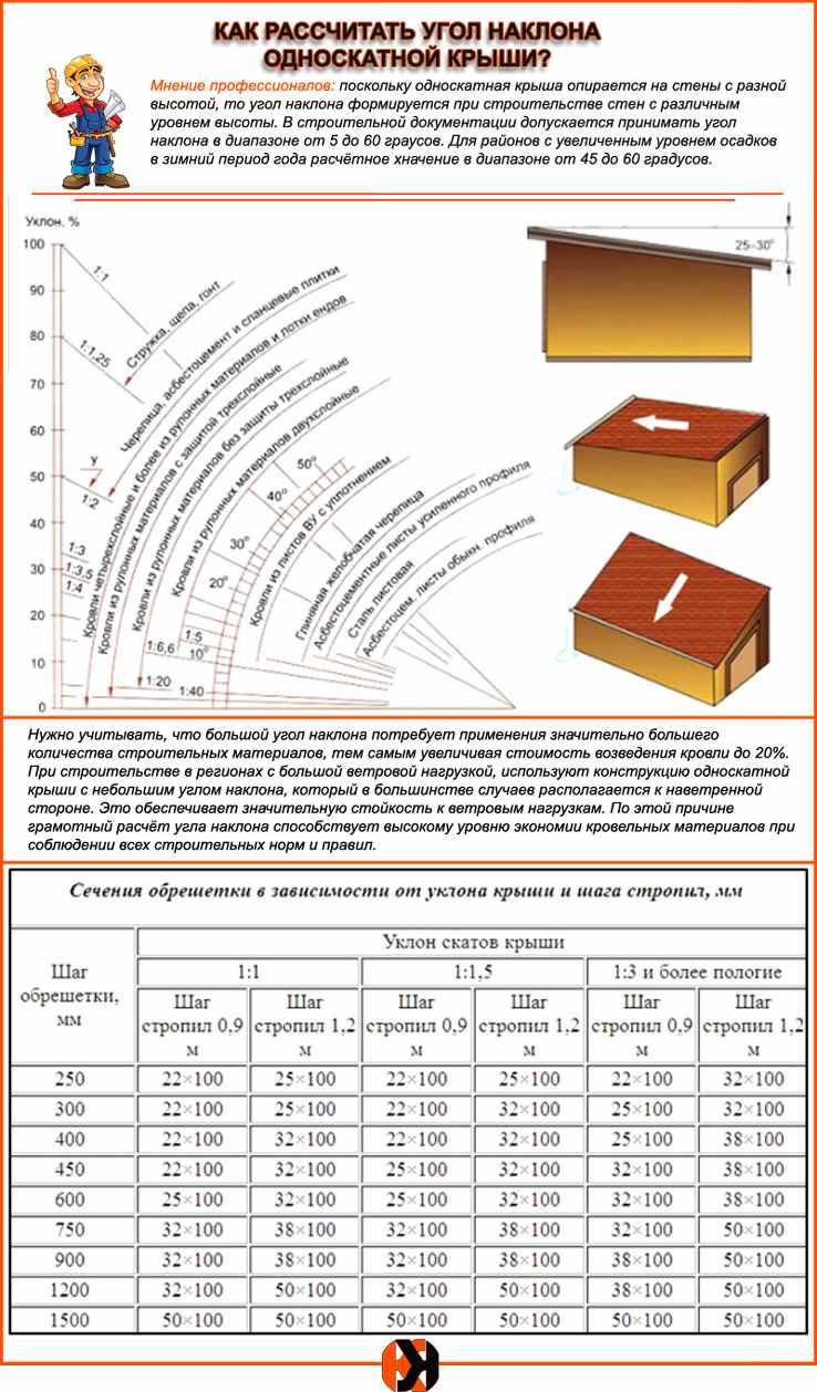 Наклон односкатной крыши - правила и основы расчета