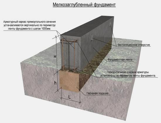 Глубина заложения фундамента: расчет какой глубины должен быть фундамент