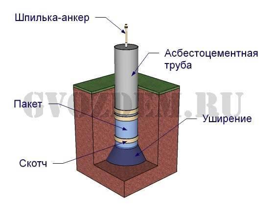 Фундамент из асбестоцементных труб: особенности, плюсы и минусы, технология постройки