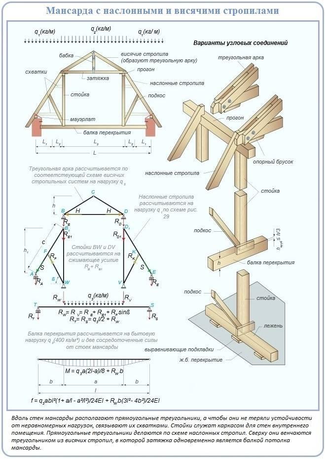 Устройство стропильной системы мансардной крыши + расчет и монтаж стропил по специальной технологии