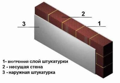 Кладка кирпича - стоимость работ и материалов