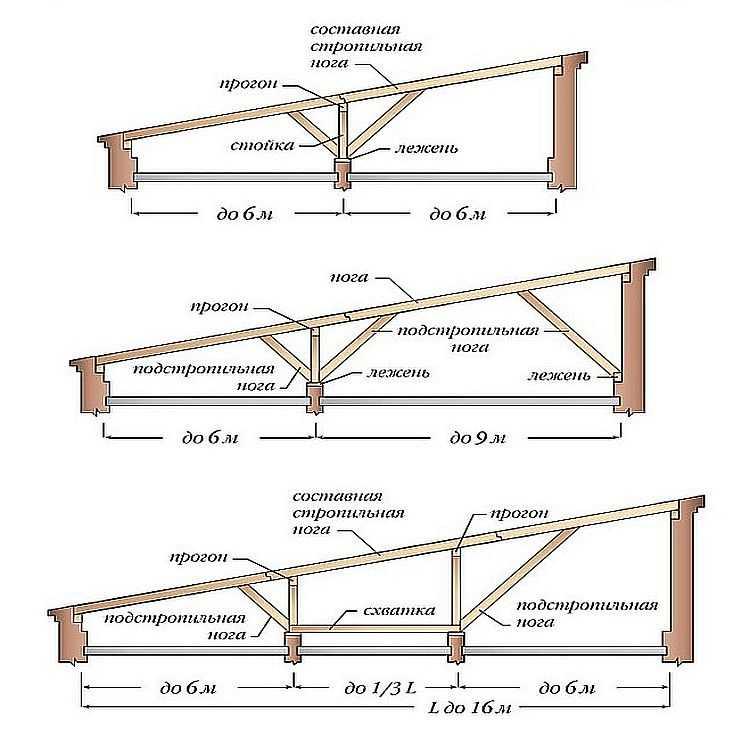 Крыша из профильной трубы