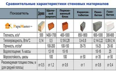 Газобетонные блоки: размеры для несущих стен дома и перегородок, характеристики, цены в москве