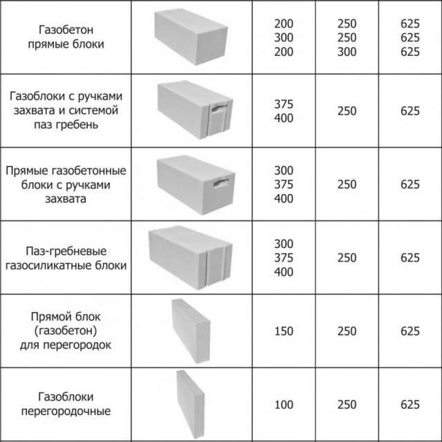 Основные характеристики газоблока марки Д200