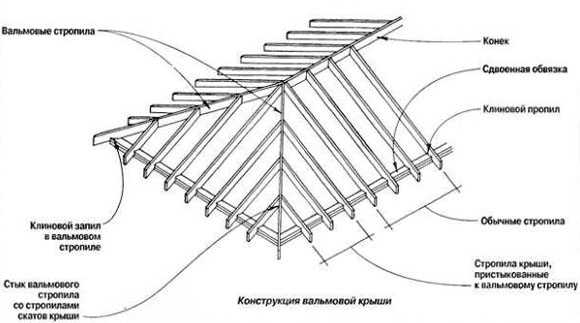 Схема ендов — основные элементы и узел крепления ендовы к коньку