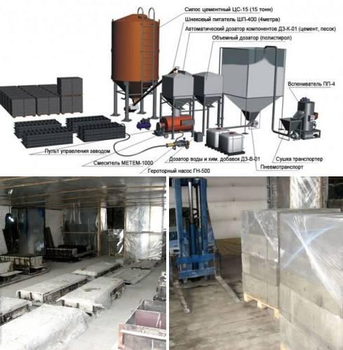 Производство и характеристики полистиролбетона как стенового материала
