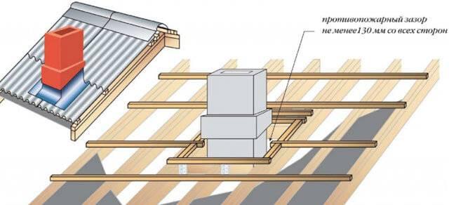 Cпособы герметизации печной трубы на крыше из профнастила