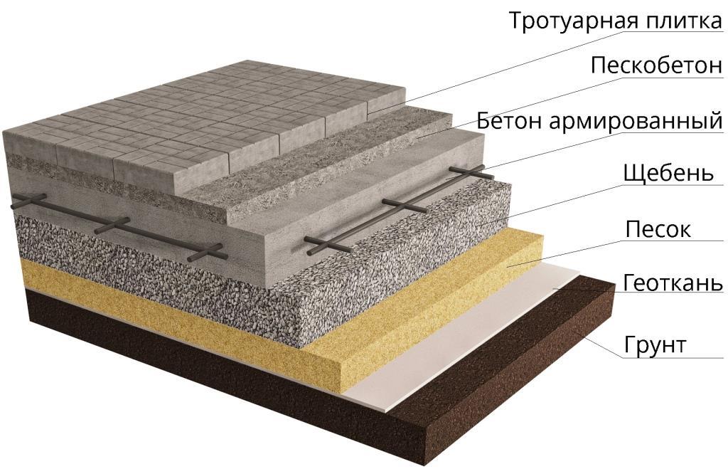 Какая цена плитки, используемой для облицовки отмостки вокруг дома, и ее укладки?