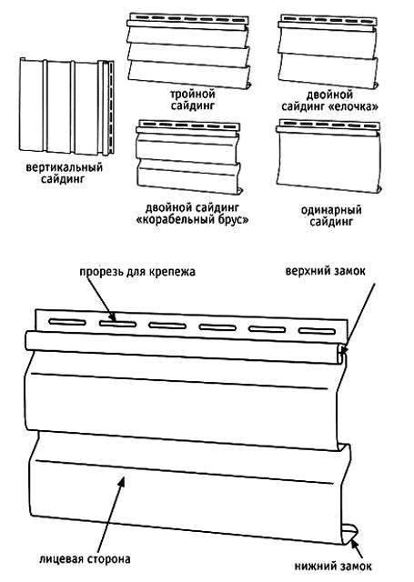 Размеры и технические характеристики винилового сайдинга