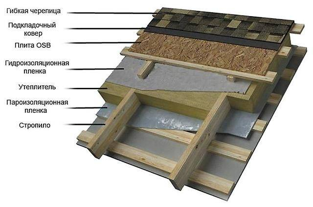 Инструкция по монтажу мягкой кровли — подробная технология качественной установки покрытия