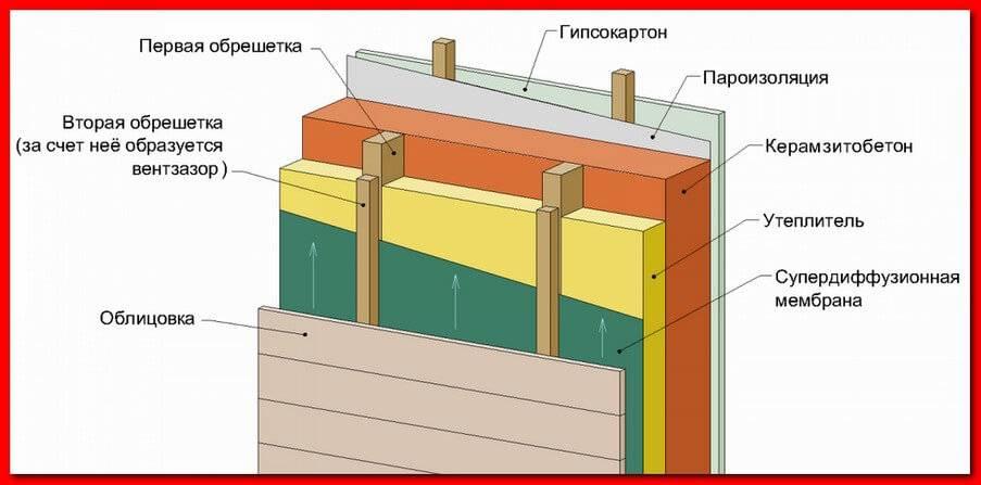 Как сделать утепление бани из керамзитобетонных блоков изнутри и снаружи, какие материалы подойдут?