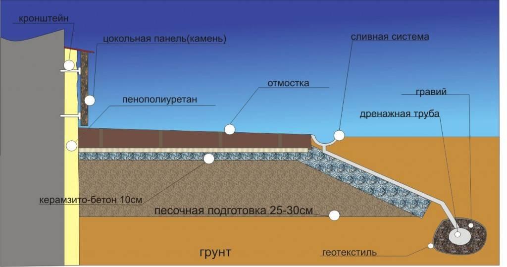 Руководство  «руководство по проектированию оснований и фундаментов на пучинистых грунтах»