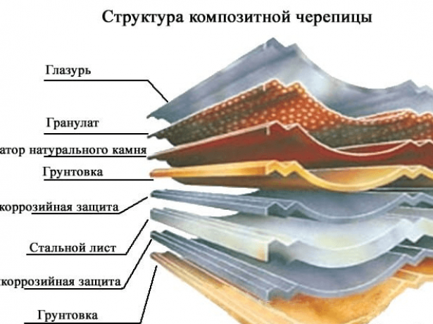 Характеристики и монтаж композитной черепицы