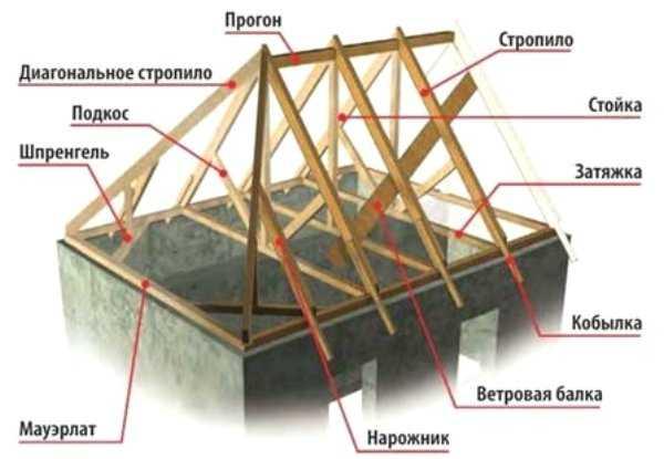 Как сделать стропильную систему полувальмовой крыши – возможные варианты выполнения работ