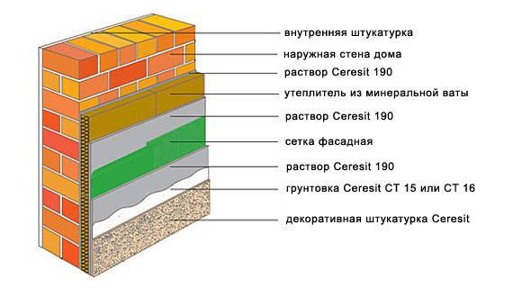 Технология церезит. обустройство системы утепления для фасадов церезит
