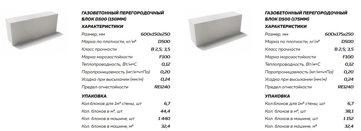 Удельный вес цемента м400 в 1 м3. сколько весит 1 м3 цемента?
