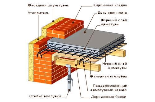 Монолитное перекрытие в доме из газобетона: теория и порядок работ