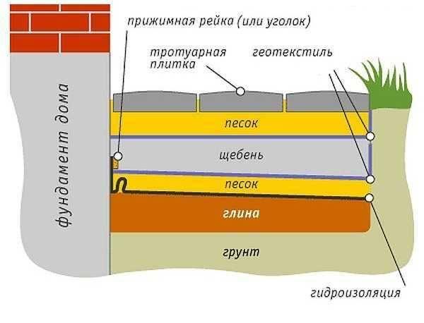 Цена отмостки вокруг дома: стоимость работы по устройству за 1 квадратный метр, сколько стоит сделать заливку бетонной, расценки по укладке погонного метра
