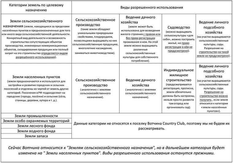 Виды разрешенного использования земель населенных пунктов - народный советникъ