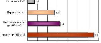 Чем отличаются газобетон и пенобетон?