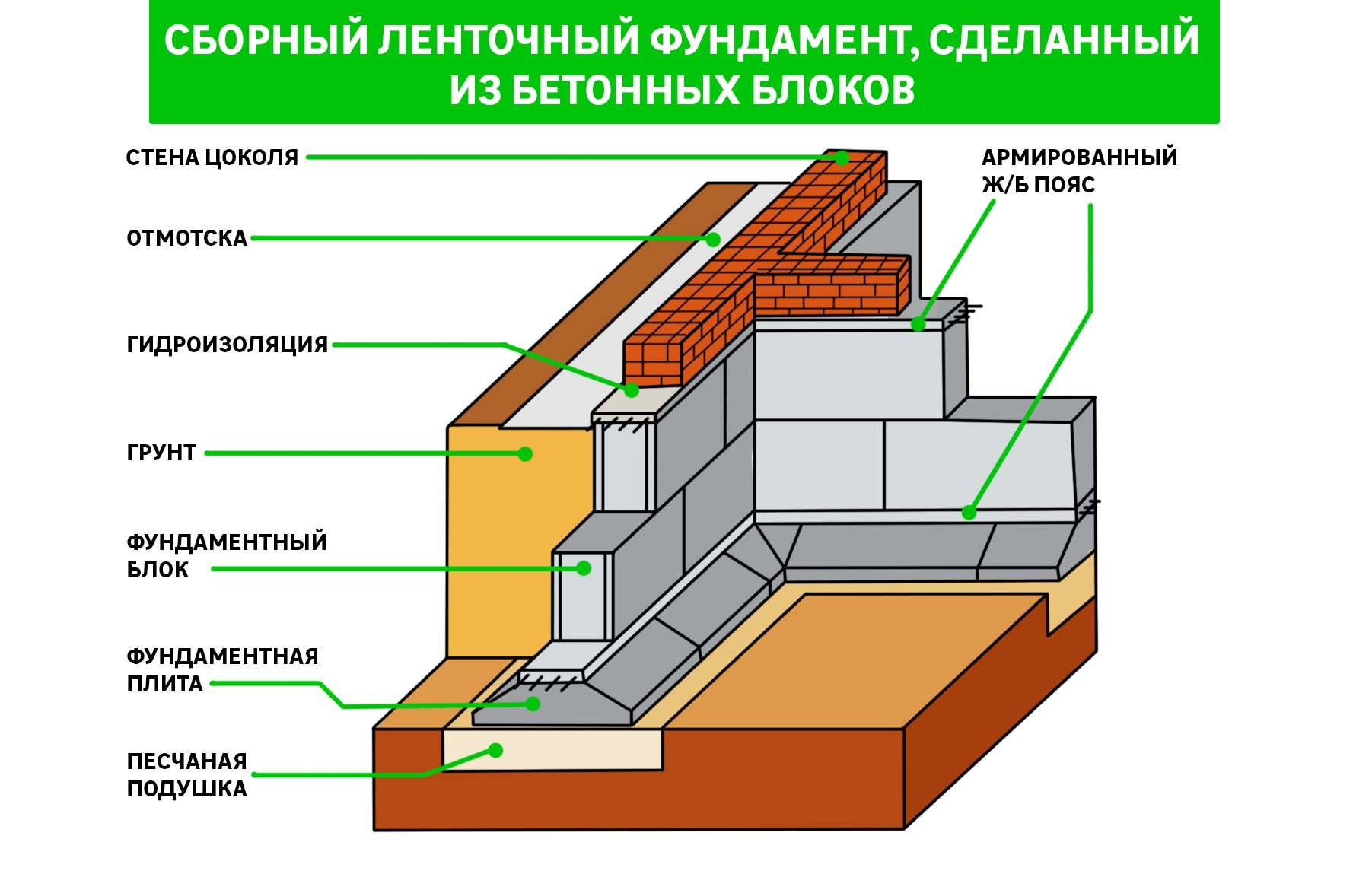Мелкозаглубленный ленточный фундамент для дома из газобетона в один и два этажа: инструкция, как сделать своими руками