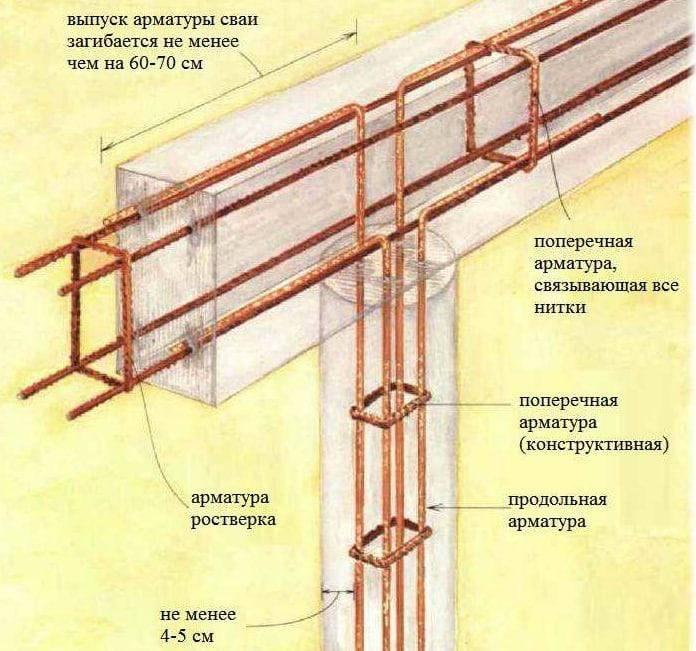 Свайно-ростверковый фундамент для дома из газобетона: устройство, существующие виды, плюсы и минусы, а также расчет