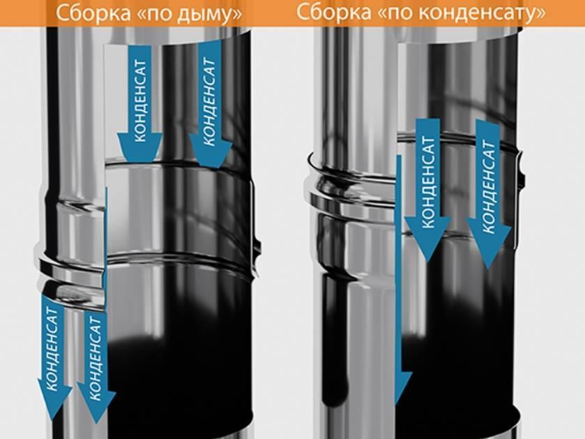 Оголовок трубы дымохода на печную трубу: что такое оголовник, предназначение, монтаж
