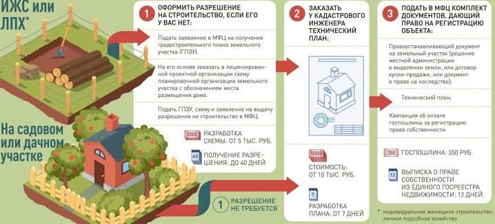 Можно ли строить дом на землях сельхозназначения в 2021 году   твой-юрист