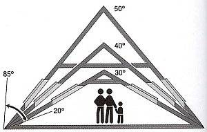 Начальный этап строительства крыши: расчёт кровли