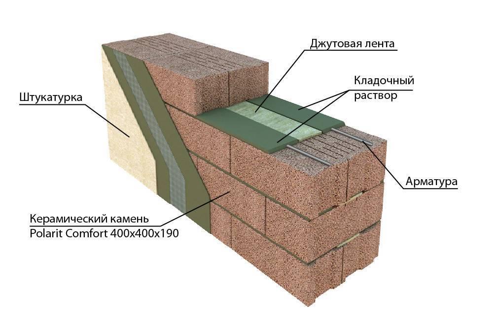 Особенности перегородок из керамзитобетонных блоков