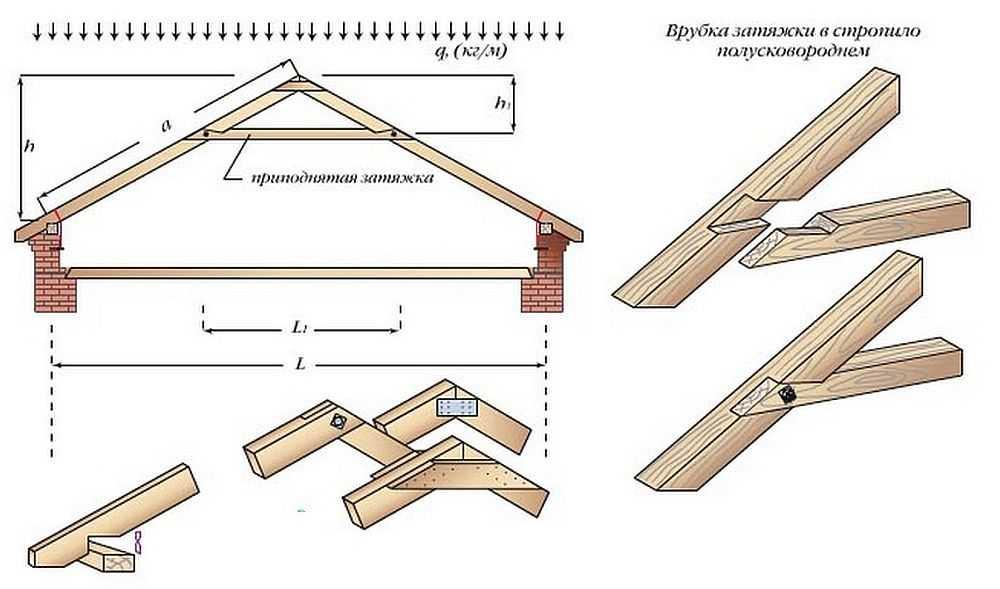 Стропильная система односкатной крыши: расчет, монтаж