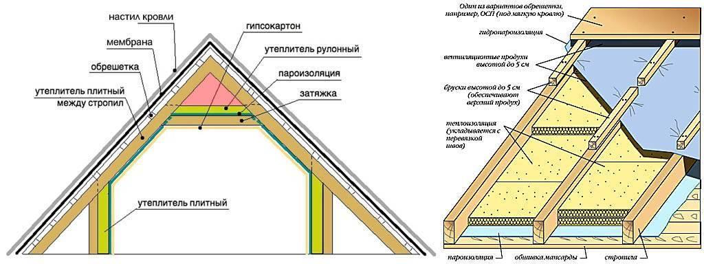 Как утеплить мансарду для зимнего проживания - кровля и крыша