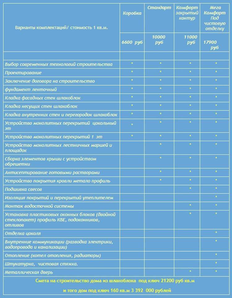 Опилкобетон: характеристики, плюсы и минусы