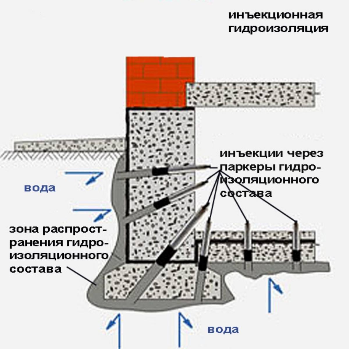 Гидроизоляция подвала изнутри от грунтовых вод: для чего нужна, материалы, как сделать своими руками