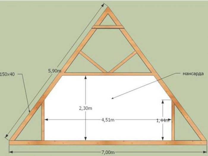 Как рассчитать высоту конька двухскатной крыши: примеры, формулы, методы