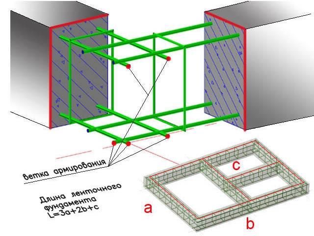Как рассчитать требуемое количество бетона на фундамент?