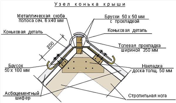Протекает крыша из профнастила или металлочерепицы, что делать?