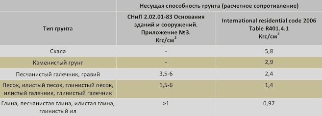 Таблица несущей способности грунтов