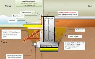 Как производится гидроизоляция ленточного фундамента своими руками