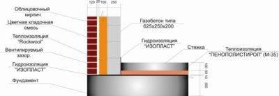 Стены из газобетона (газобетонных блоков) для дома: толщина, плотность