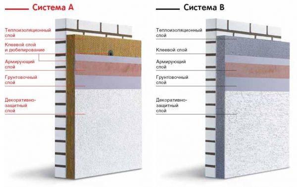 Цементная штукатурка: основные разновидности, пропорции для замеса раствора, расход на 1 м2, сколько времени сохнет