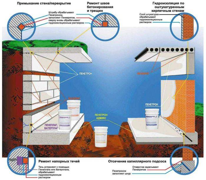 Битумная мастика для гидроизоляции фундамента частного дома